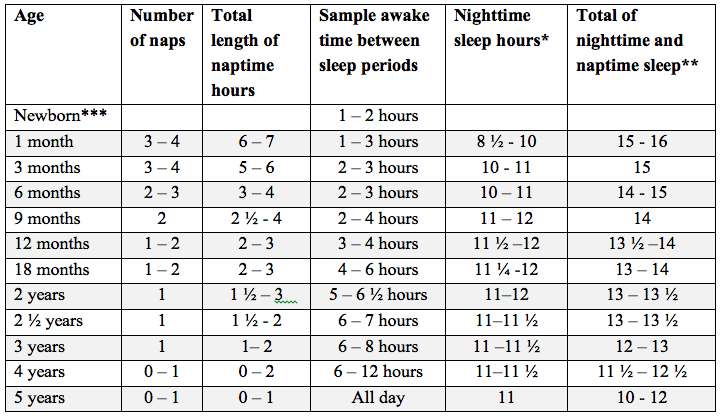 Helpful Recommended Sleep Chart Elizabeth Pantley